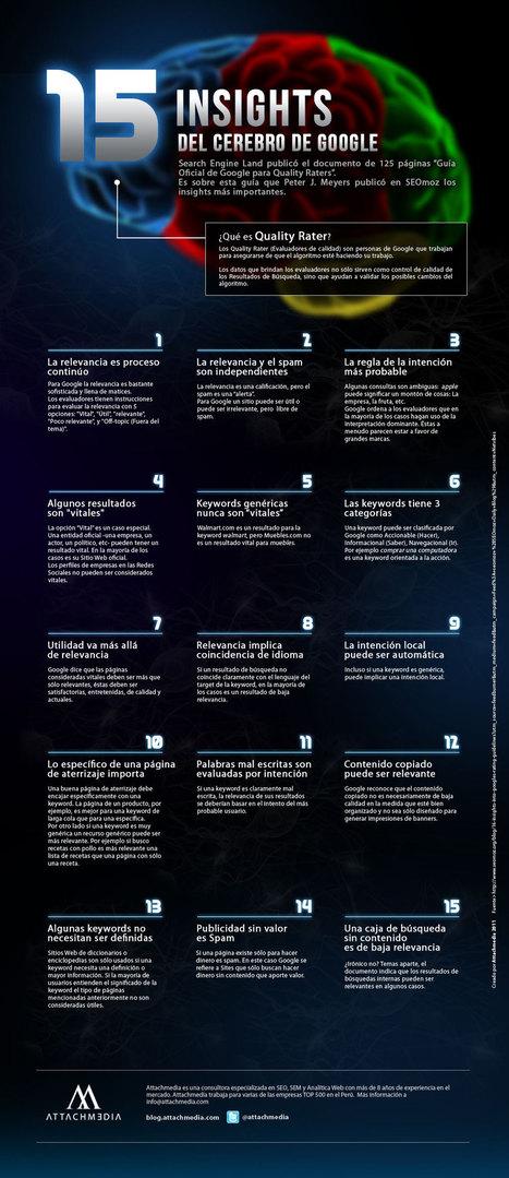 Infografía: 15 ideas del cerebro de google - MayritVie Site | INFOGRAFÍA's | Scoop.it