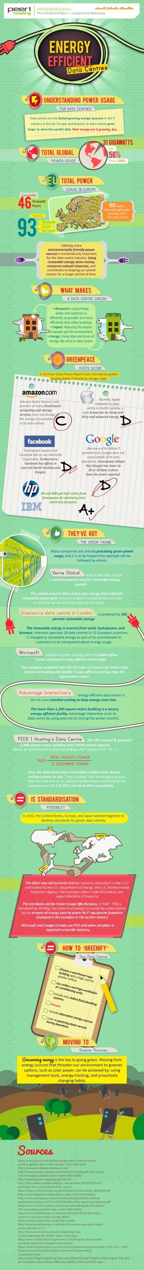 Power Usage Effectiveness & Green Datacenters [Infographic] #FlowConnection | ten Hagen on Cloud Computing | Scoop.it