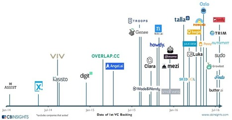 The Rise Of Bots:  A Timeline Of Major VC-Backed Bot Startups via @Wuxia | Digital Transformation of Businesses | Scoop.it