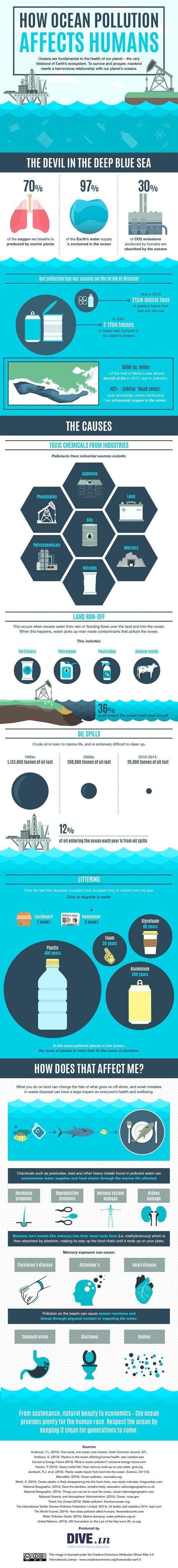 LEARN: How ocean pollution affects humans [Infographic] | | TEACHER TEACHER | Scoop.it