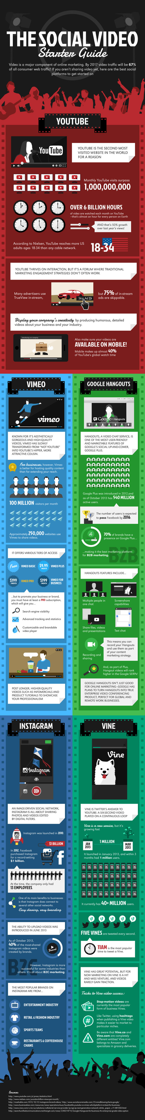 Infographic: The Social Video Starter Guide - Business 2 Community | BPEV: Best Practices in Educational Video | Scoop.it