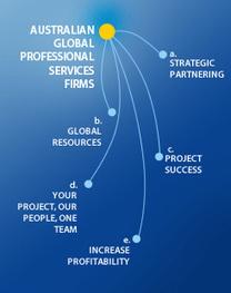 Nexgroup's Software Development Services   Software Development   Scoop.it