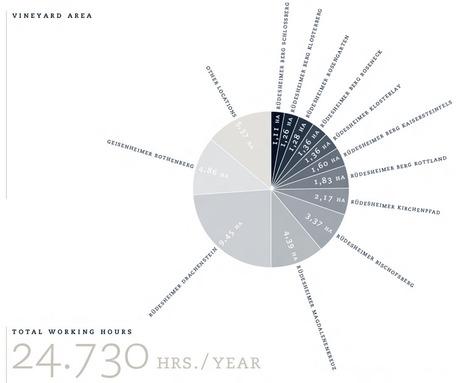 Leitz Weingut - winiarz | Estetyka prezentacji danych | Scoop.it