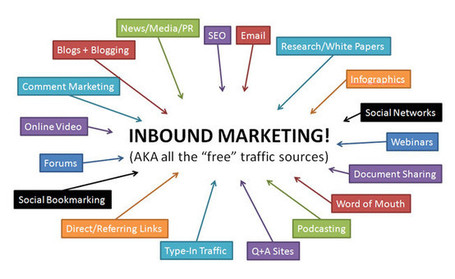 Inbound Marketing, más tráfico y más leads a menor coste | Social Media Today | Scoop.it