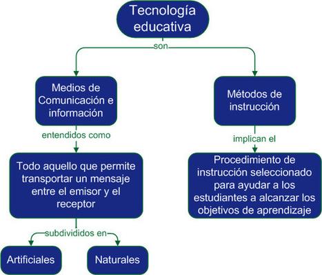 Diseño instruccional para la producción de cursos en línea | Tecnología Educativa | Scoop.it