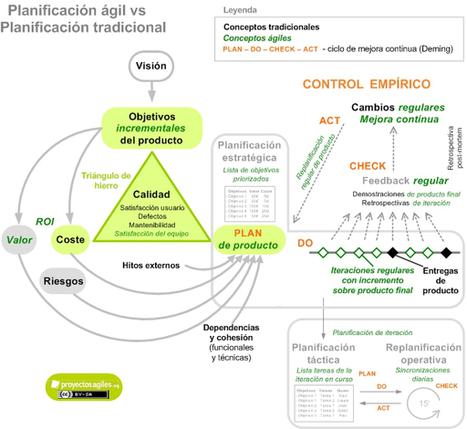 Investigación en una sociedad inteligente y disruptiva | TIC TAC TEP | Scoop.it