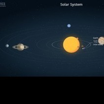 Solar System | Visual.ly | Space | Scoop.it
