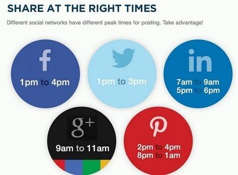 Les meilleures heures pour publier sur les réseaux sociaux en une image ?   LeCoinCM   Scoop.it