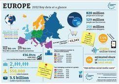 Les ventes de e-commerce en Europe ont atteint 311 milliards d'euros en 2012 | digistrat | Scoop.it