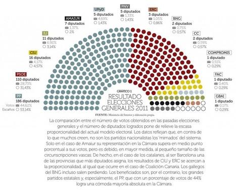 Revista Números Rojos » La ley electoral que ellos querían   Legendo   Scoop.it
