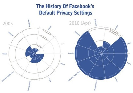 Google en Facebook spekken privacylobby meer dan ooit | Privacy Tendencies | Scoop.it