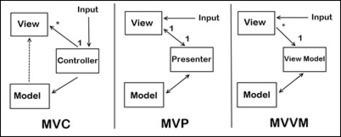 Accessors vs Dirty-checking in Javascript Frameworks | Development on Various Platforms | Scoop.it