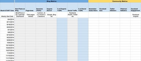 Where to Start with Choosing Metrics & KPIs That Matter | Marketing Metric Analysis Tips | Scoop.it
