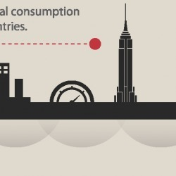 Oil Consumption and GDP | Visual.ly | IB Part 1: Populations in Transition | Scoop.it