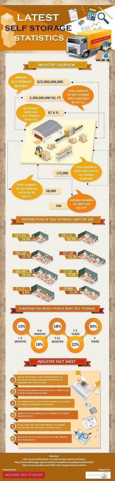 Latest Self Storage Statistics in US – Infographic | Photo Studio | Scoop.it