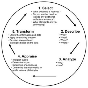 NC Reflection Model - Reflection for Learning | primary education formative assessment | Scoop.it