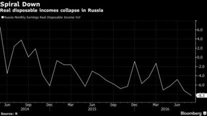 Russia's Widening Wealth Divide Poses Risks to Central Bank | Upsetment | Scoop.it