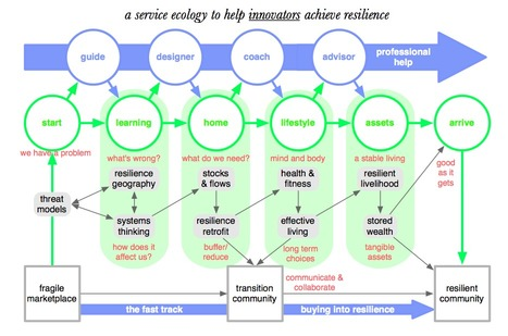 About the Service Ecology of Resilience | The Next Edge | Scoop.it