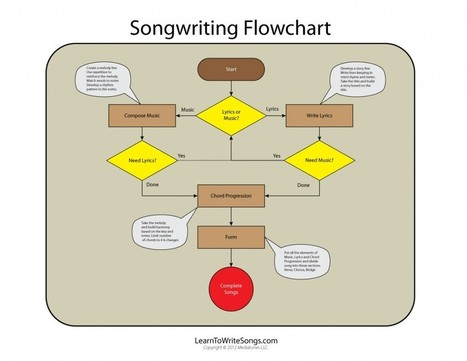 The Main Elements of Writing Songs | Art Feilds | Scoop.it