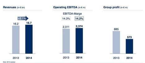 BMG grew 20% in 2014 as Bertelsmann revenues hit €16.7bn | Musicbiz | Scoop.it