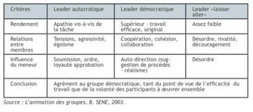Kurt Lewin : qu'est-ce que la dynamique de groupe ? | Mode Projet et conduite du changement | Scoop.it