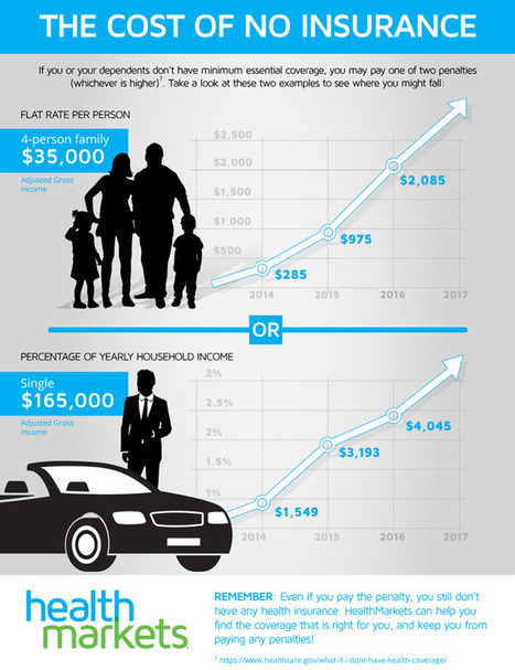 The Cost of Not Having Insurance [INFOGRAPHIC] - HealthMarkets | Healthcare | Scoop.it