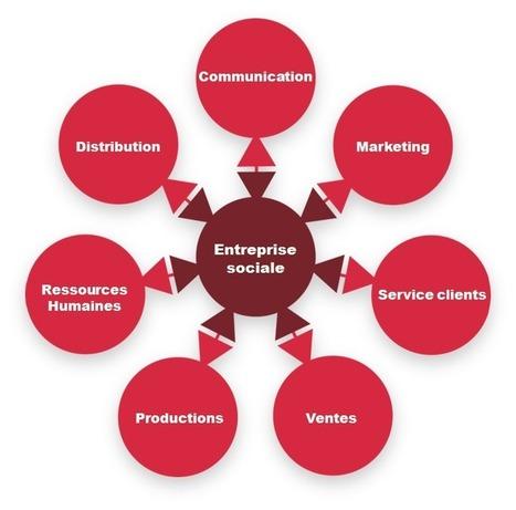 Relations Publiques: «Comment devenir une entreprise sociale ... | Le Developpement Humain dans toutes ses formes... | Communication Romande | Scoop.it