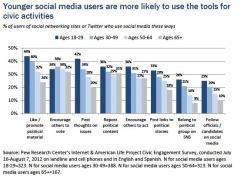 Pew: Social media as a political tool on the rise | Les réseaux sociaux et les hommes politiques | Scoop.it