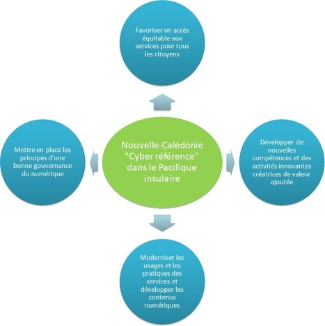 Nouvelle-Calédonie - Plan stratégique pour l'économie numérique | Innovation for islands growth. L'innovation, croissance des îles | Scoop.it