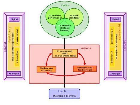 RELIEVE: Revista ELectrónica de Investigación y EValuación Educativa | Política Educativa | Scoop.it
