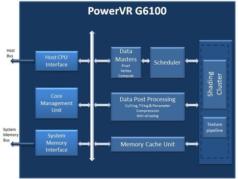 PowerVR G6100: small is powerful - With Imagination | opencl, opengl, webcl, webgl | Scoop.it