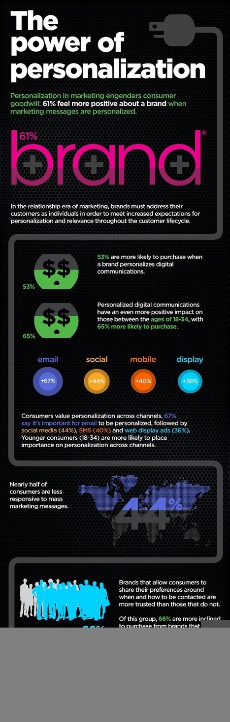 What Jaws, Brand Managers and Consumers Have In Common [INFOGRAPHIC] | MarketingHits | Scoop.it