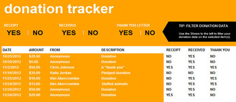 Donation Tracker Template for Excel 2013 | PowerPoint Presentation | Fundraising Tips | Scoop.it