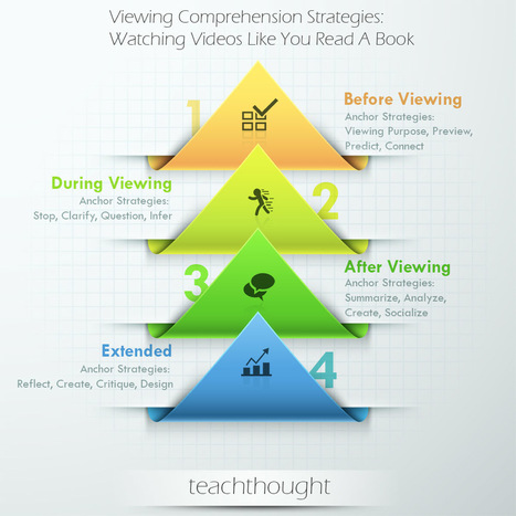 40 Viewing Comprehension Strategies: Watching Videos Like You Read A Book | Digital Literacies | Scoop.it