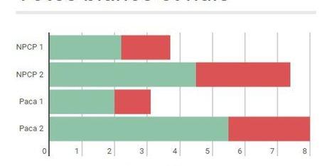 Explosion des votes blancs et nuls dans le Grand-Nord et en Paca | Le vote blanc | Scoop.it
