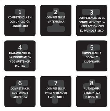 Competencias Básicas: Propuestas didácticas y evaluación | Modelos de Evaluación (Formativa, Sumativa y Diagnóstica) | Scoop.it