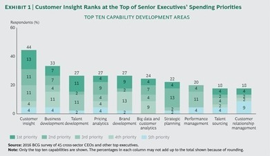 Why Companies Can't Turn Customer Insights into Growth | Designing  service | Scoop.it