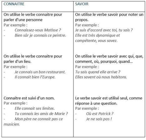 Savoir ou connaître ? | Apprendre le français Bachillerato | Scoop.it