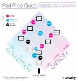 [INFOGRAPHIC] iPad Price Guide | INFOGRAPHICS | Scoop.it