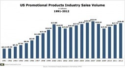 US Promotional Product Sales Up 4.4% Last Year - MarketingCharts | Branding and Marketing | Scoop.it