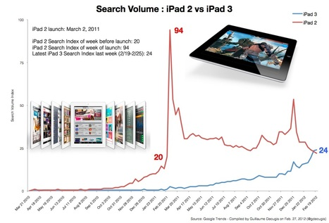 Doesn't Google already tell us about the iPad 3 launch? | Is the iPad a revolution? | Scoop.it