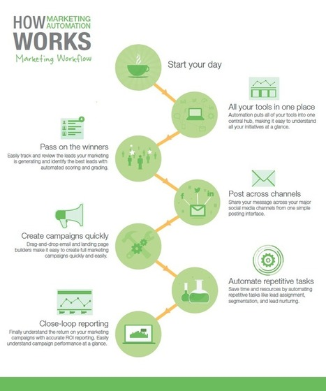 How Marketing Automation Impacts Sales & Marketing Workflow [Infographic] | Growth Hacker Central | Scoop.it