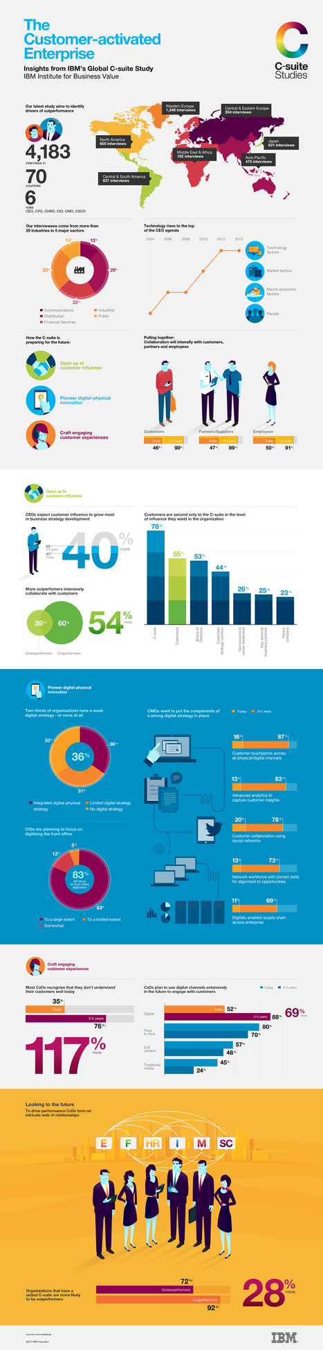 IBM's infographic The Customer-activated Enterpris Insights from the Global C-suite Study | SteveB's Social Learning Scoop | Scoop.it