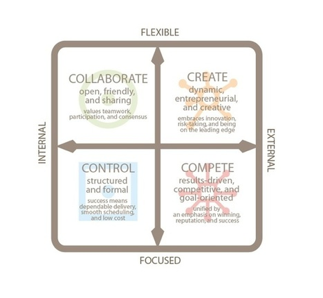 How to Foster Curiosity and Creativity in the Workplace | Gestión TAC | Scoop.it
