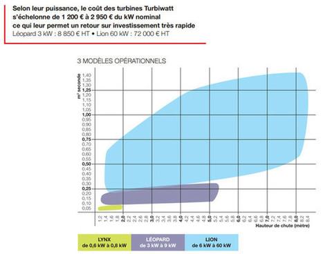 Turbiwatt ou la micro hydroélectricité de proximité rentable | Habitation autonome | Scoop.it