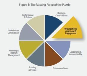 Financial Services Spring 2013: Bridging the Enterprise Divide | The Power of the Organization | Scoop.it