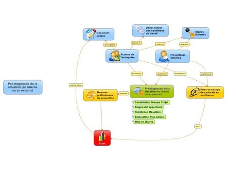 Concept Mapping Stress en Entreprise free mind map download | Cartes mentales | Scoop.it