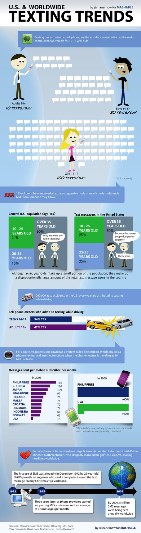 US & Worldwide Texting Trends (infographic) | Kevin I Mills | Scoop.it