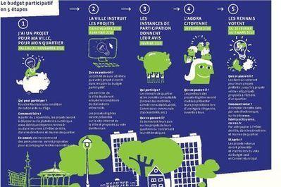 Le budget PARTICIPATIF | Site de Rennes, Ville et Métropole | actions de concertation citoyenne | Scoop.it