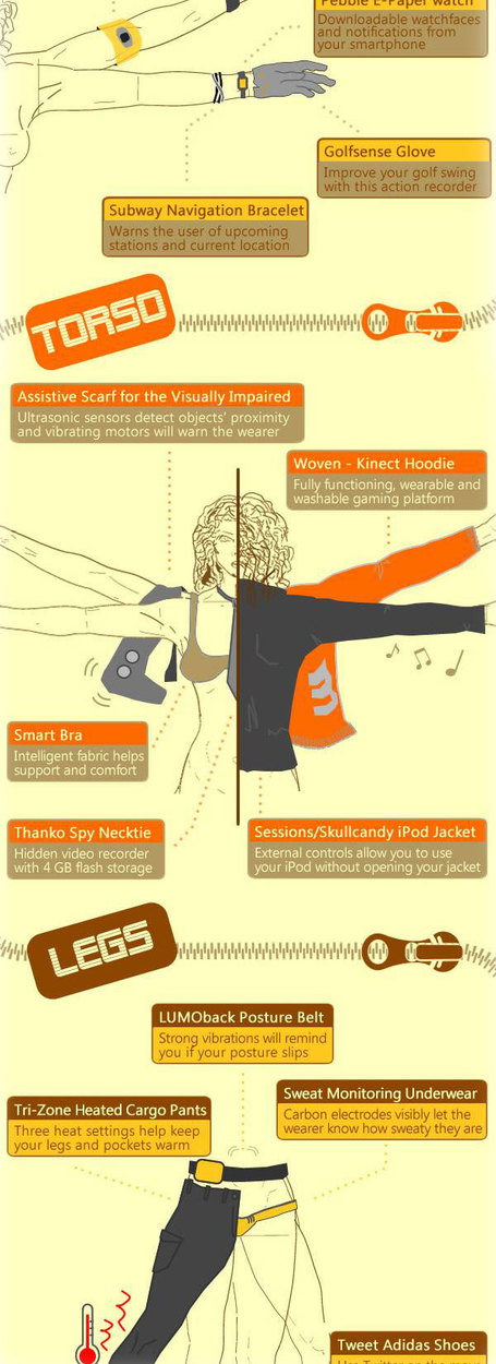 Wearable Tech Fashion: What Would You Try On? [INFOGRAPHIC] | Machines Pensantes | Scoop.it
